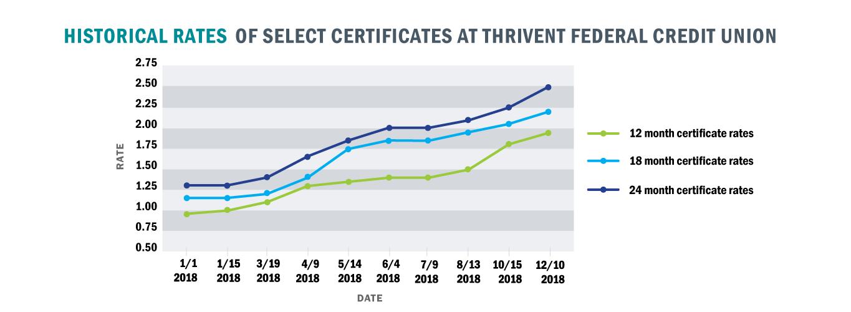 TFCU-certificate-graph